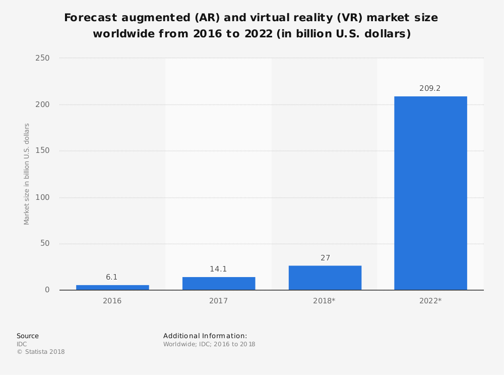 augmented-and-virtual-reality